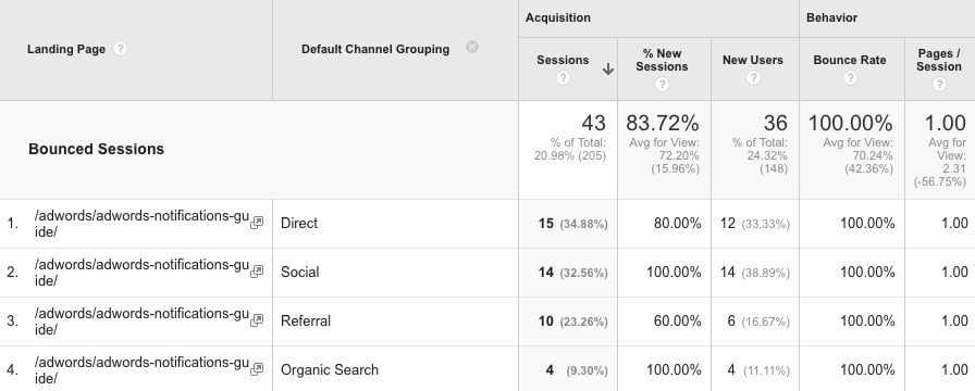 bounced sessions landing page analysis